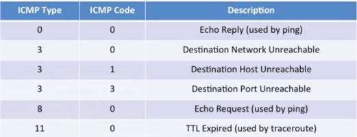 icmp_types