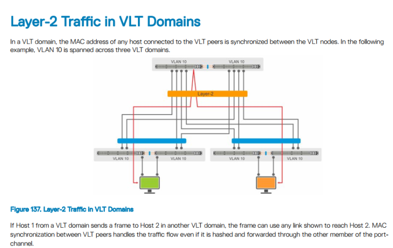 Dell Networking VLT concepts – NPLC